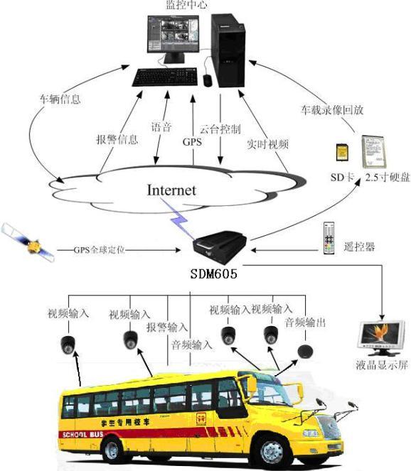 校车车载3g视频监控系统
